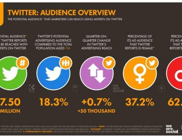 Twitter, ,quinta ,red social , más usada , España, ,cumple 15 años, programapublicidad