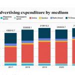 La inversión publicitaria en los EE. UU. alcanzará los 182.672 millones de euros, 36% más que EMEA