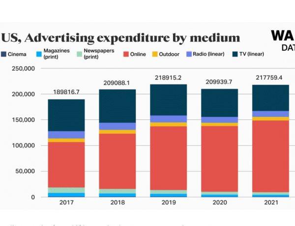 WARCs, Spotlight US, Media strategies, advertising, publicitaria, programapublicidad
