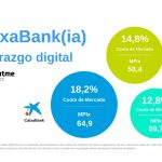 CaixaBank, Bankia e Imagin, tras fusión, compañías mejor posicionadas en el Smartphone