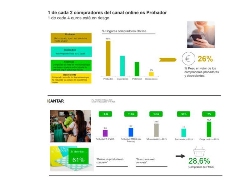 datos kantar, webinar , Ecommerce ,generador ,crecimiento neto ,FMCG, programapublicidad