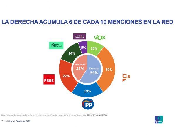 ipsos, derecha elecciones, 4M,programapublicidad