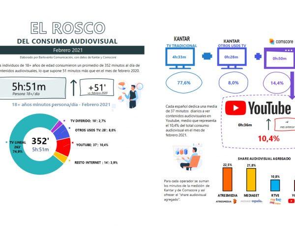 rosco, consumo, audiovisual, barlovento comunicación, febrero, 2021,programapublicidadrosco, consumo, audiovisual, barlovento comunicación, febrero, 2021,programapublicidad
