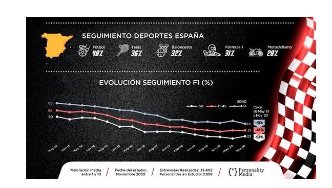 https://www.programapublicidad.com/wp-content/uploads/2021/03/seguimiento-f1-alonso-vs-sáinzpersonality-media-programapublicidad.jpg