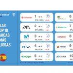 Las marcas más valiosas de España pierden el 13,4% de su valor en 2021, según Brand Finance