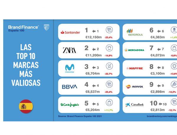 top 10, marcas, 22 marzo ,valiosas,2021, facebook, brand finance,programapublicidad