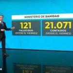 Antena3 Noticias2 lideró el lunes con más de 3,6 millones de espectadores y 22,8%