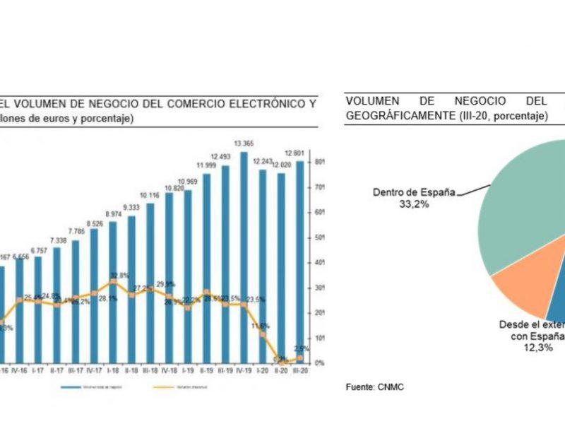 cnmc,. ecommerce, españa, Tercer trimestre 2020,programapublicidad