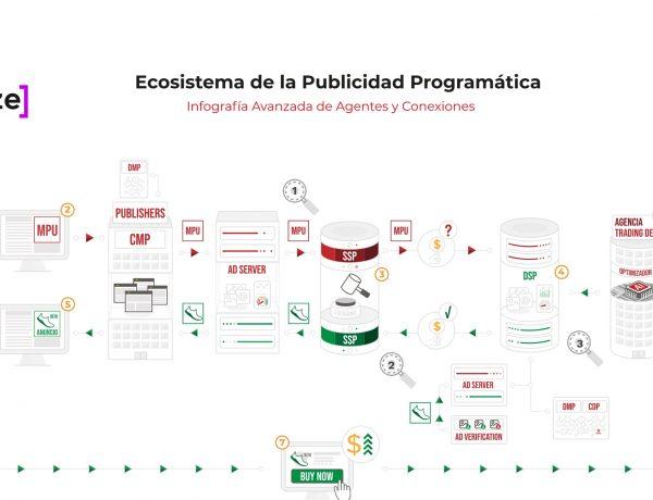 ecosistema , publicidad , programática, programapublicidad