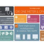 GFK presenta su solución de medición de audiencias digitales multidispositivo single-source GFK Dan.