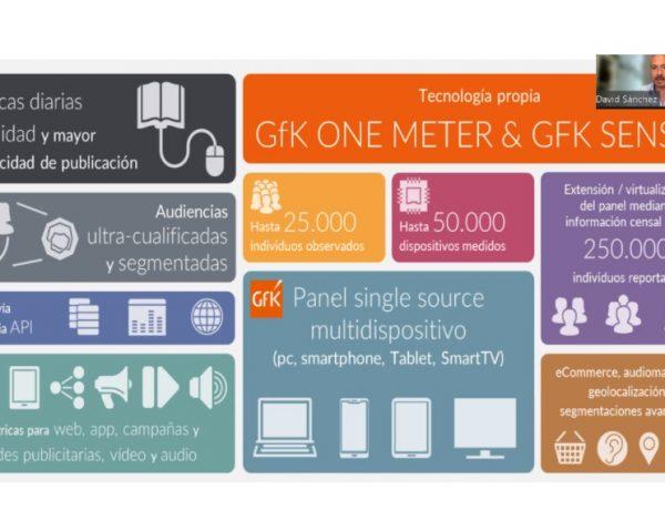 gfk one meter, gfk sensic,gfk,dan, single source, 15.000 panelistas, resurreccion, sanchez, tv conectada ,video, audio integrado, ecommerce analytics, audimetros, programapublicidad