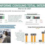 Desciende el consumo de Internet a 126 minutos por persona al día, 25 minutos menos que marzo del 2020.