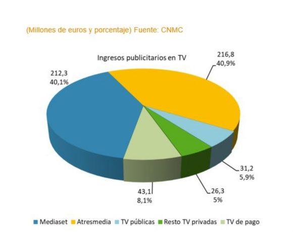 ingresos ,publicitarios, audiovisuales , cnmcdata, TV, pago, atresmedia, mediaset, privadas, públicas, 2021 ,programapublicidad