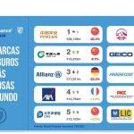 Mapfre y Catalana Occidente únicas aseguradoras españolas en ranking global de seguros valiosos