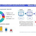 Barlovento: Mediaset y atresmedia empatan con el 22,4% de share audiovisual agregado.