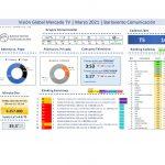 Barlovento TV, marzo: Telecinco (16,3%) y Antena3 (14,4%) mejores datos últimos 7 años.