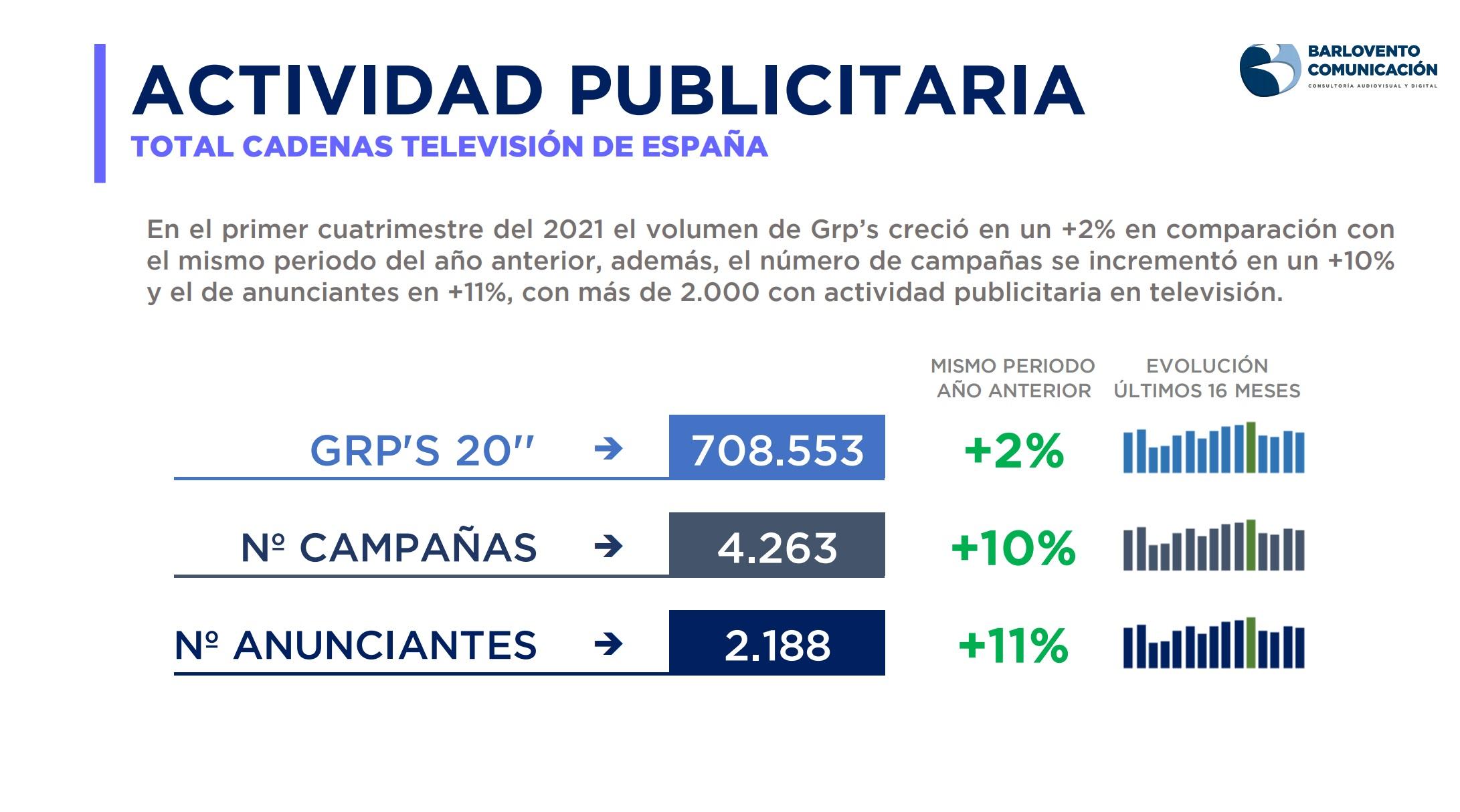 https://www.programapublicidad.com/wp-content/uploads/2021/05/Informe-Actividad-Publicitaria-Televisión-barlovento-kantar-Infoadex-mayo-programapublicidad-2.jpg