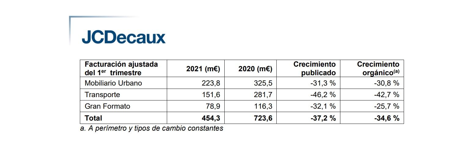 https://www.programapublicidad.com/wp-content/uploads/2021/05/JCDECAUX-Facturación-Q1-primer-trimestre-2021-programapublicidad.jpg
