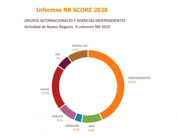 SCOPEN , informe, NB SCORE, nuevo negocio , Agencias Creativas ,Medios ,programapublicidad