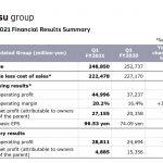 Dentsu International  anuncia una caída de ingresos orgánicos de -3,5% en primer trimestre