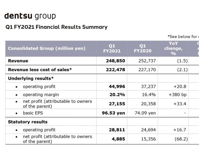 dentsu finantial, results , Q1, 2021,programapublicidad