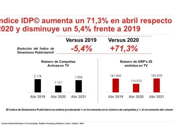 indice IDP, ymedia , wink, programapublicidad