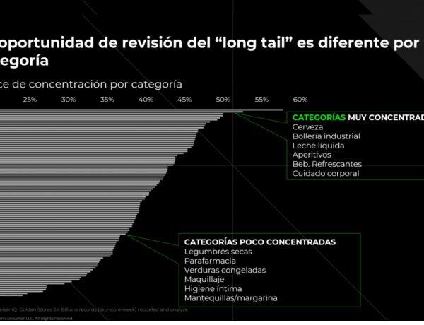nielsen IQ, revision, , long tail, por categorías, 2021, programapublicidad