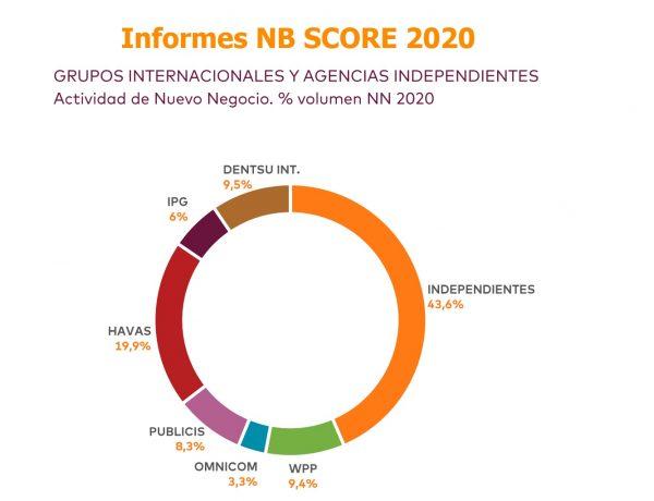 volumen, SCOPEN , informe, NB SCORE, nuevo negocio , Agencias , grupo, Medios ,indendientes, programapublicidad
