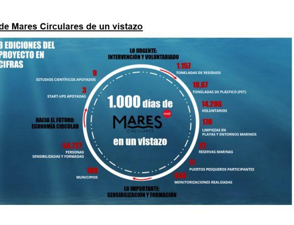 1000 mares circulares ,vistazo, programapublicidad
