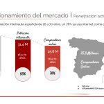 'Estudio E-commerce 2021', de IAB Spain/Adevinta: 25,8 millones de personas ya compran Online (76%) .