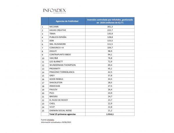 InfoAdex , Estudio ,Agencias,Publicidad , programapublicidad