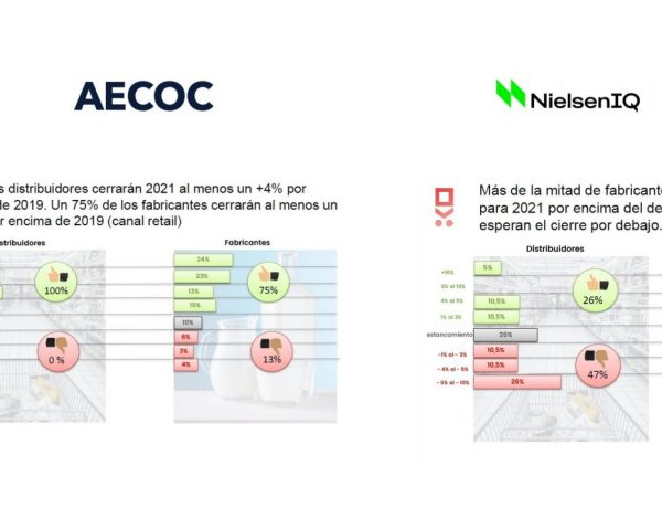 aecoc, nielsen IQ, facturacion, gran consumo, 2021,programapublicidad