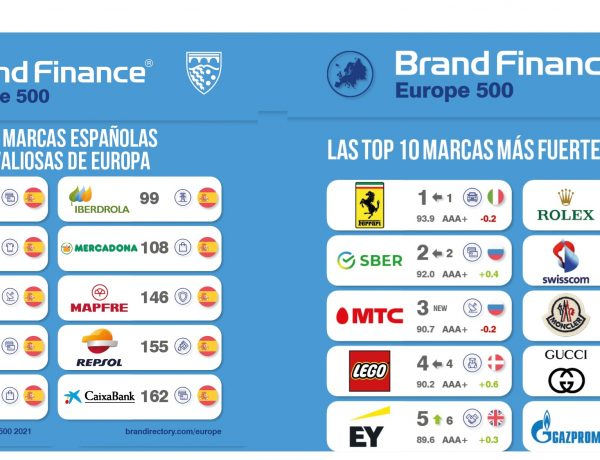 barnd finance, top10 marcas , más valiosas, más fuertes, españa, programapublicidad