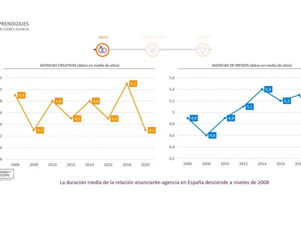 duración media, relación agencia, anunciante, scopen , programapublicidad