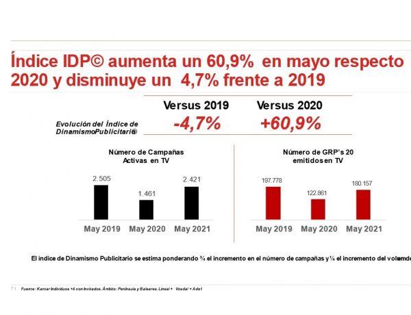 indice IDP ,Ymedia, , mayo ,2021,programapublicidad