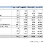 InfoAdex : La inversión publicitaria crece un 66,4% en el mes de mayo de 2021