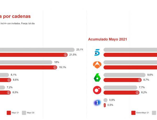 presion publicitaria, cadenas, consumo Tv , Ymedia Wink, mayo, 2021, programapublicidad