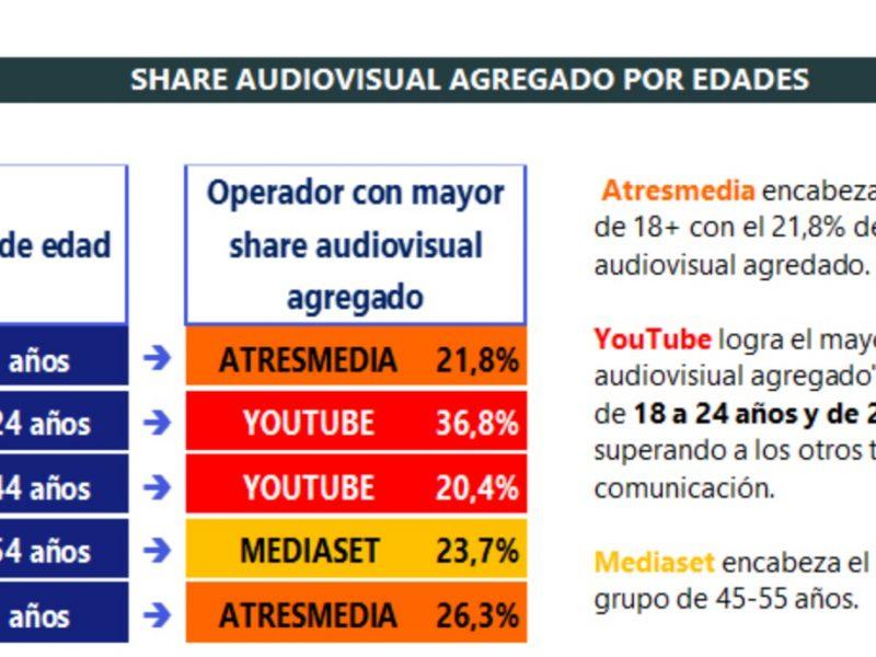 share, audiovisual, agregado, barlovento, comscore, programapublicidad
