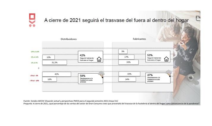 trasvase , aecoc, consumo, 2021, hosteleria, programapublicidad