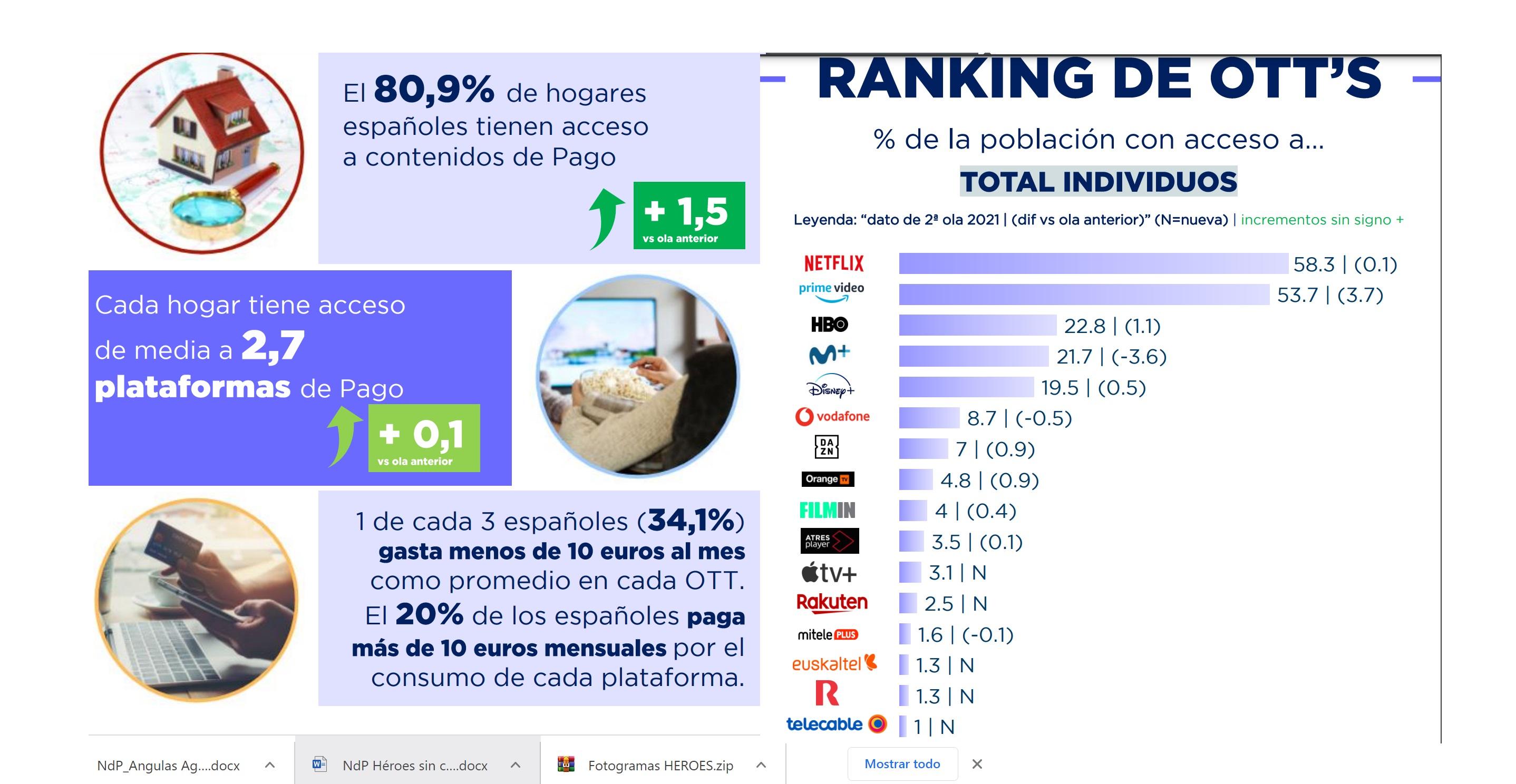 https://www.programapublicidad.com/wp-content/uploads/2021/07/2ª-ola-2021-BARÓMETRO-TV-OTT-TRACKING-trimestral-Televisión-de-Pago-OTTs-España-tendencias-plataformas-VOD-10.000-entrevistas-Barlovento-Comunicación-programapublicidad.jpg