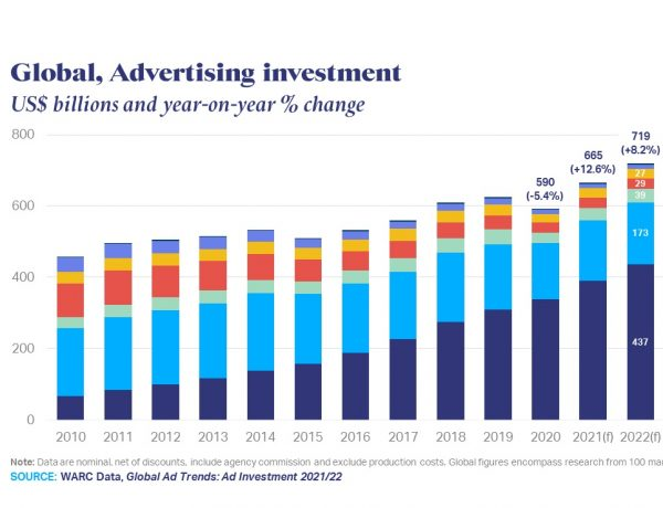WARC Data, latest ,analysis ,report, Global Ad Trends, Ad Investment ,2021-22., programapublicidad