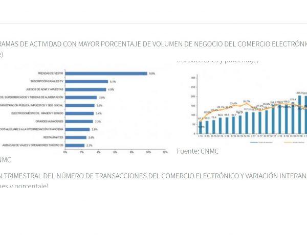 cnmc, ecommerce, españa 2020, programapublicidad