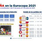 Barlovento: La Selección Española tuvo 58,6% de cuota de pantalla, con 8.346.000 espectadores.