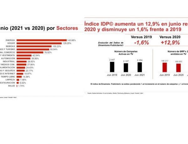 indice , IDP, dinamismo, publicitario, junio 2021, ymedia wink, programapublicidad