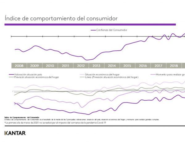 indice, comportamiento, consumo kantar, perspectivas, consumidor, trimestral, 2021,programapublicidad
