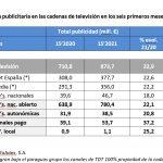 Crece inversión publicitaria 18,4% hasta junio a 2.484,4 millones de euros.