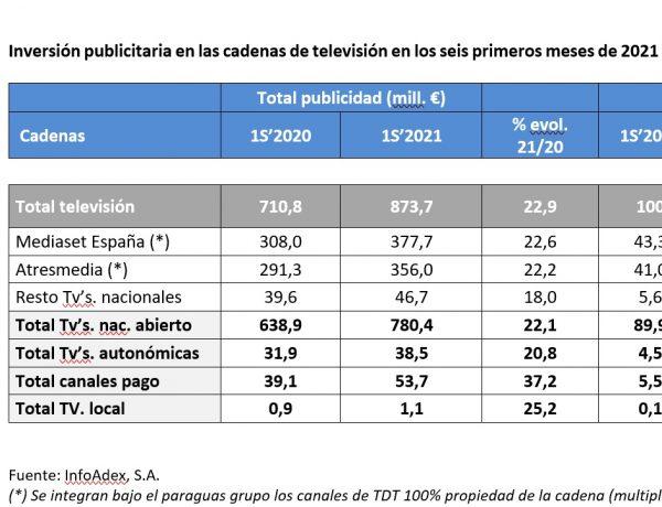 infoadex , Inversión publicitaria , cadenas ,televisión ,primer semestre, 2021, programapublicidad