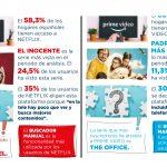 2ª Ola 2021del BARÓMETRO TV-OTT: 80,9% de hogares españoles usan TV de Pago.