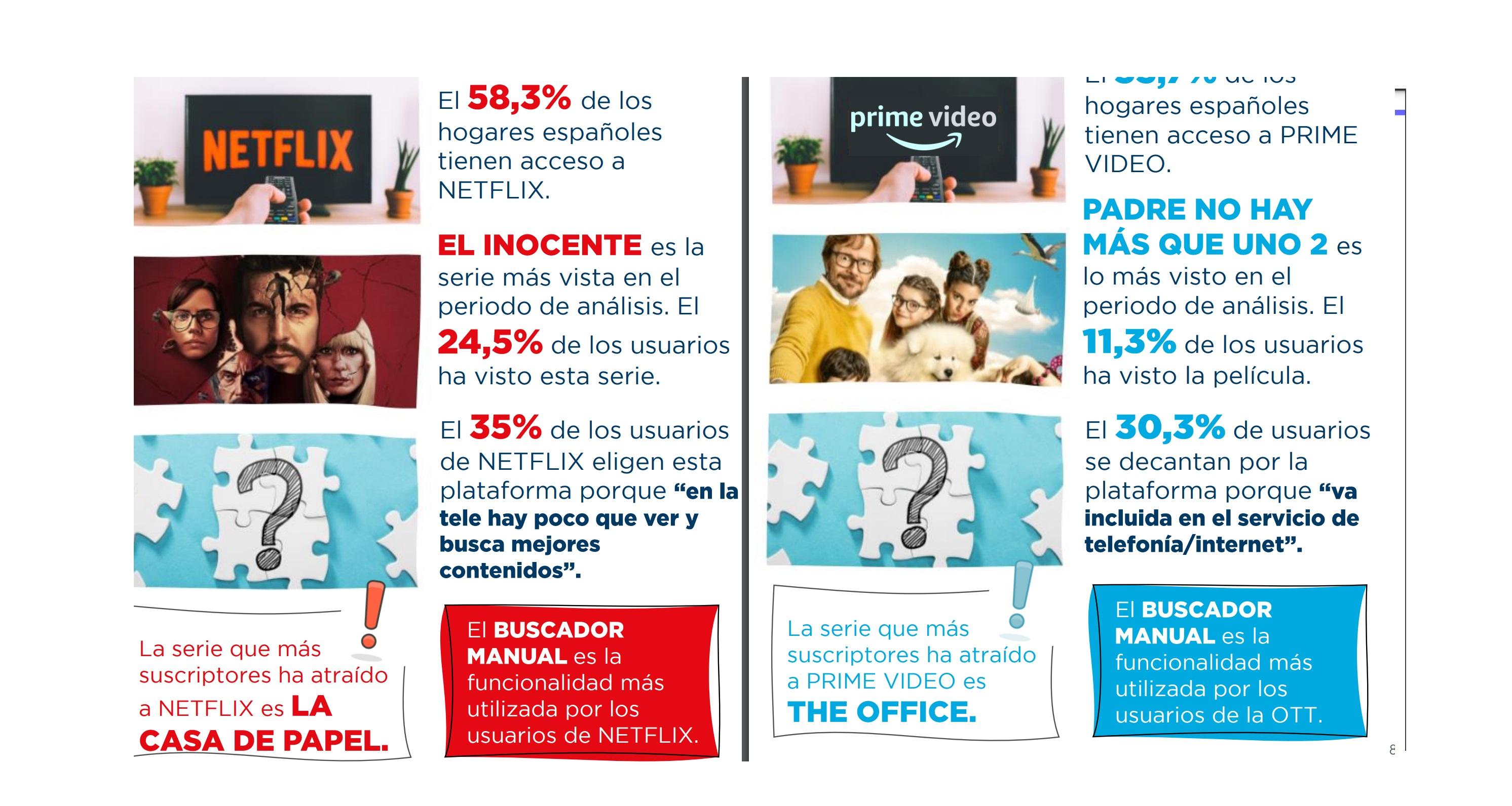 https://www.programapublicidad.com/wp-content/uploads/2021/07/netflix-prime-video-2ª-ola-2021-BARÓMETRO-TV-OTT-TRACKING-trimestral-Televisión-de-Pago-OTTs-España-plataformas-VOD-10.000-entrevistas-Barlovento-Comunicación-programapublicidad.jpg