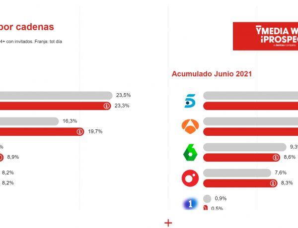 presion, publicitaria, cadenas, tv, 1 er semestre, 2021, ymedia wink, programapublicidad